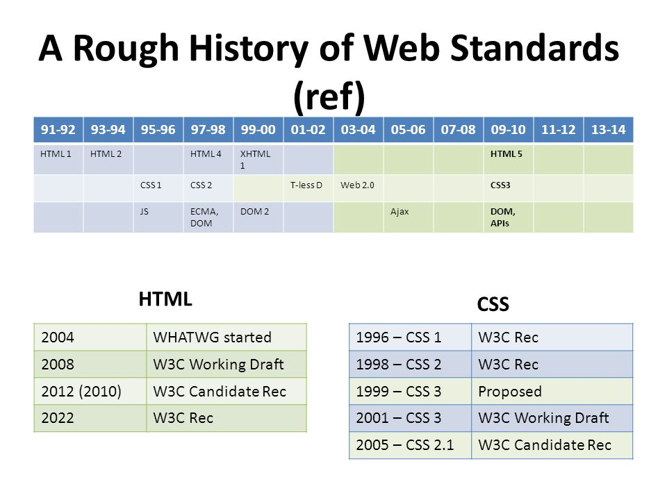 A Rough History of Web Standards (ref) 2004WHATWG started 2008W3C Working Draft 2012 (2010)W3C Candidate Rec 2022W3C Rec 1996 – CSS 1W3C Rec 1998 – CSS 2W3C Rec 1999 – CSS 3Proposed 2001 – CSS 3W3C Working Draft 2005 – CSS 2.1W3C Candidate Rec 91-9293-9495-9697-9899-0001-0203-0405-0607-0809-1011-1213-14 HTML 1HTML 2HTML 4XHTML 1 HTML 5 CSS 1CSS 2T-less DWeb 2.0CSS3 JSECMA, DOM DOM 2AjaxDOM, APIs HTML CSS