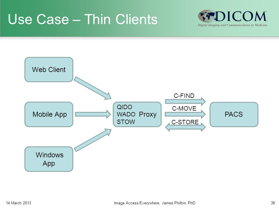 Use Case – Thin Clients QIDO WADO STOW Web Client Mobile App Windows App PACS Proxy C-FIND C-MOVE C-STORE 14 March 2013Image Access Everywhere, James