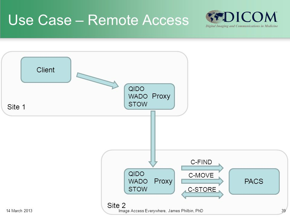Site 2 Site 1 Use Case – Remote Access QIDO WADO STOW Client PACS Proxy C-FIND C-MOVE C-STORE QIDO WADO STOW Proxy 14 March 2013Image Access Everywher