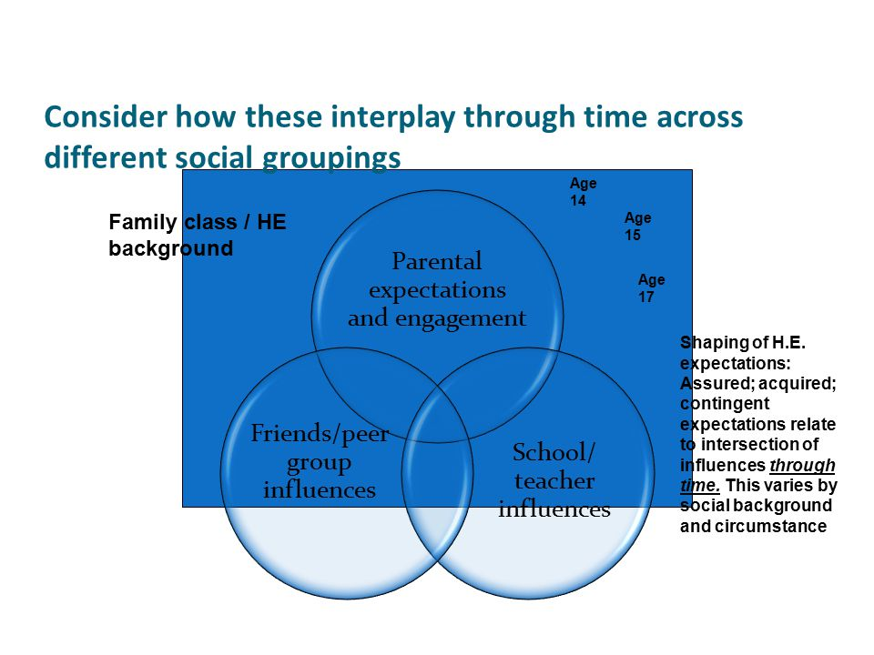 Consider how these interplay through time across different social groupings Parental expectations and engagement School/ teacher influences Friends/peer group influences Family class / HE background Shaping of H.E.