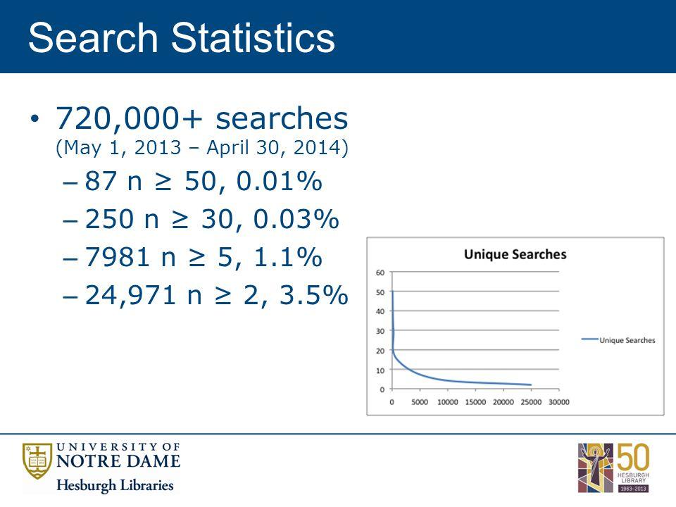 Search Statistics 720,000+ searches (May 1, 2013 – April 30, 2014) – 87 n ≥ 50, 0.01% – 250 n ≥ 30, 0.03% – 7981 n ≥ 5, 1.1% – 24,971 n ≥ 2, 3.5%