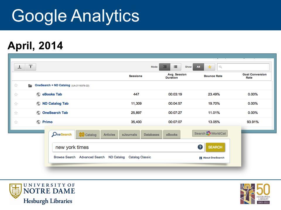 Google Analytics April, 2014