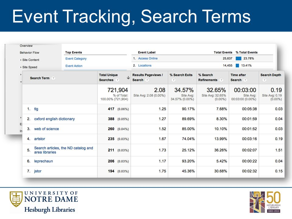 Event Tracking, Search Terms