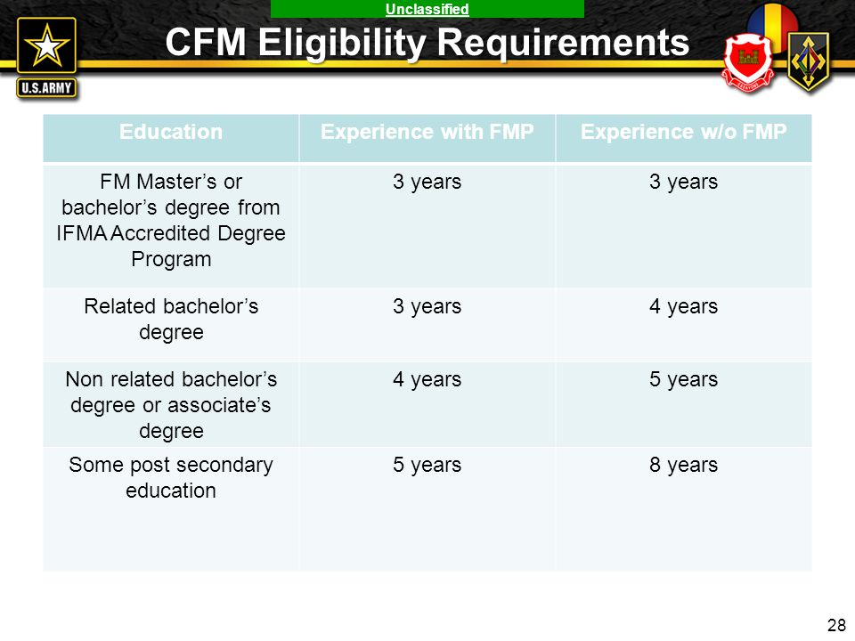 Unclassified CFM Eligibility Requirements EducationExperience with FMPExperience w/o FMP FM Master's or bachelor's degree from IFMA Accredited Degree