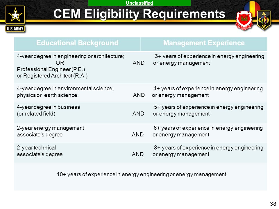 Unclassified CEM Eligibility Requirements Educational BackgroundManagement Experience 4-year degree in engineering or architecture; 3+ years of experi