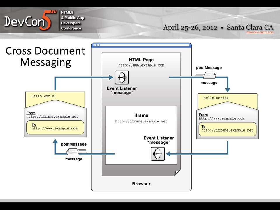 PostMessage Architecture Cross Document Messaging