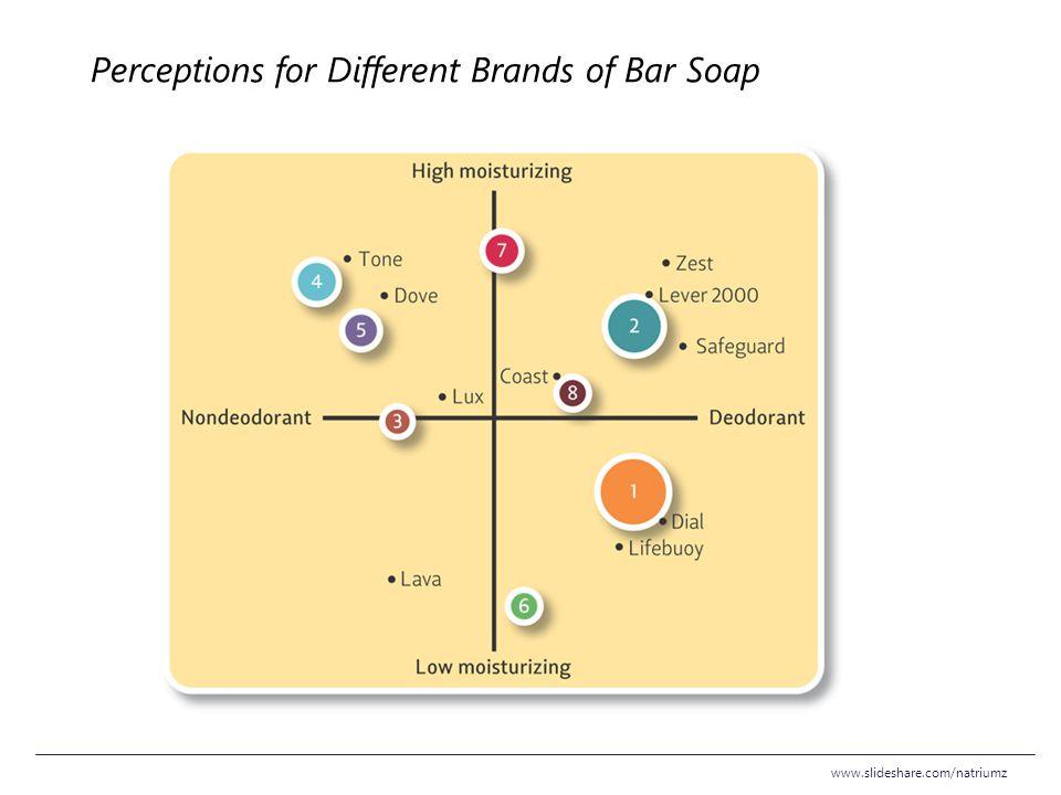 Perceptions for Different Brands of Bar Soap www.slideshare.com/natriumz