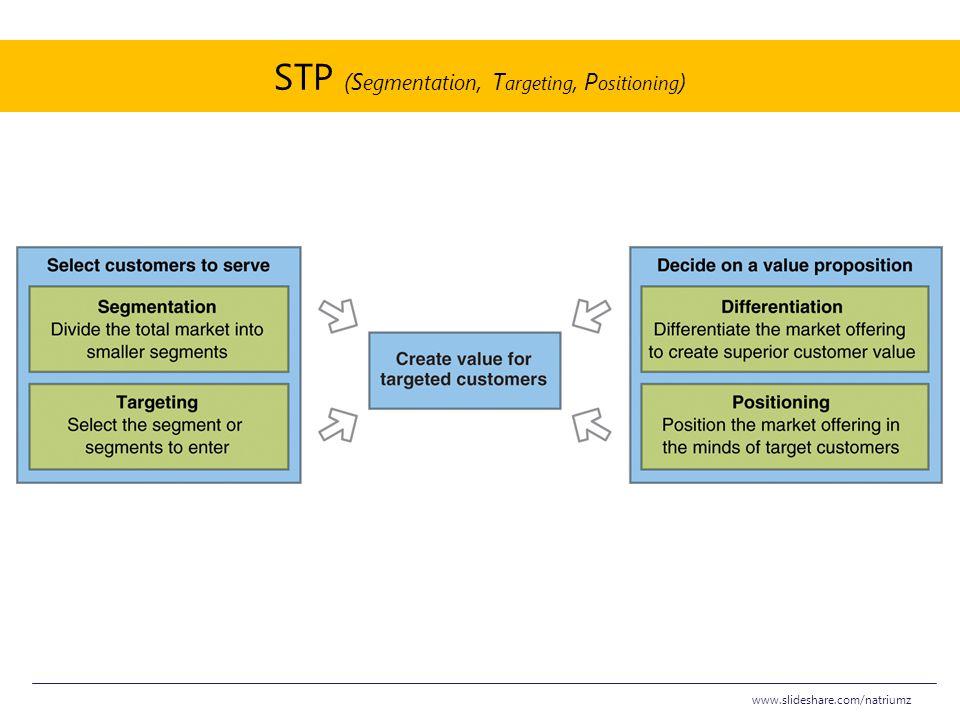 STP (S egmentation, T argeting, P ositioning ) www.slideshare.com/natriumz