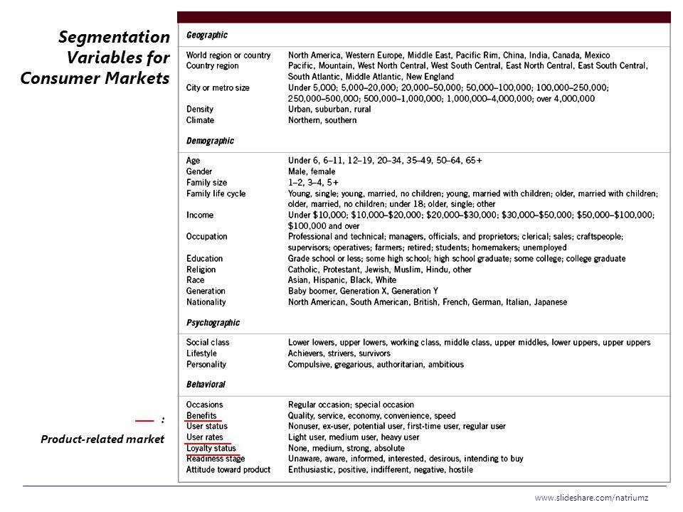 Segmentation Variables for Consumer Markets www.slideshare.com/natriumz : Product-related market