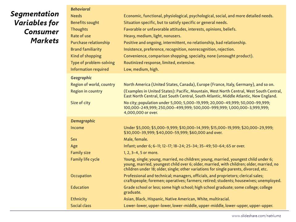 www.slideshare.com/natriumz Segmentation Variables for Consumer Markets
