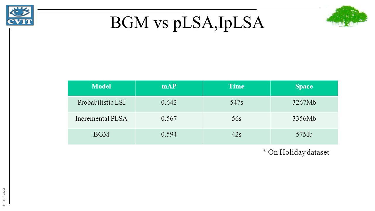 IIIT Hyderabad BGM vs pLSA,IpLSA ModelmAPTimeSpace Probabilistic LSI0.642547s3267Mb Incremental PLSA0.56756s3356Mb BGM0.59442s57Mb * On Holiday dataset