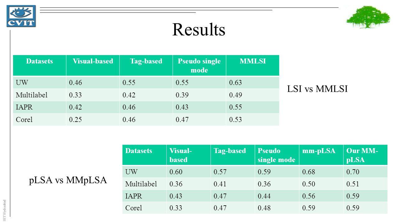 IIIT Hyderabad Results DatasetsVisual-basedTag-basedPseudo single mode MMLSI UW0.460.55 0.63 Multilabel0.330.420.390.49 IAPR0.420.460.430.55 Corel0.250.460.470.53 DatasetsVisual- based Tag-basedPseudo single mode mm-pLSAOur MM- pLSA UW0.600.570.590.680.70 Multilabel0.360.410.360.500.51 IAPR0.430.470.440.560.59 Corel0.330.470.480.59 LSI vs MMLSI pLSA vs MMpLSA