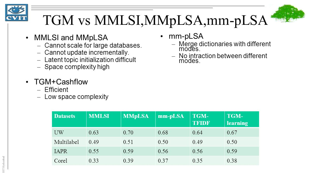 IIIT Hyderabad TGM vs MMLSI,MMpLSA,mm-pLSA MMLSI and MMpLSA – Cannot scale for large databases.