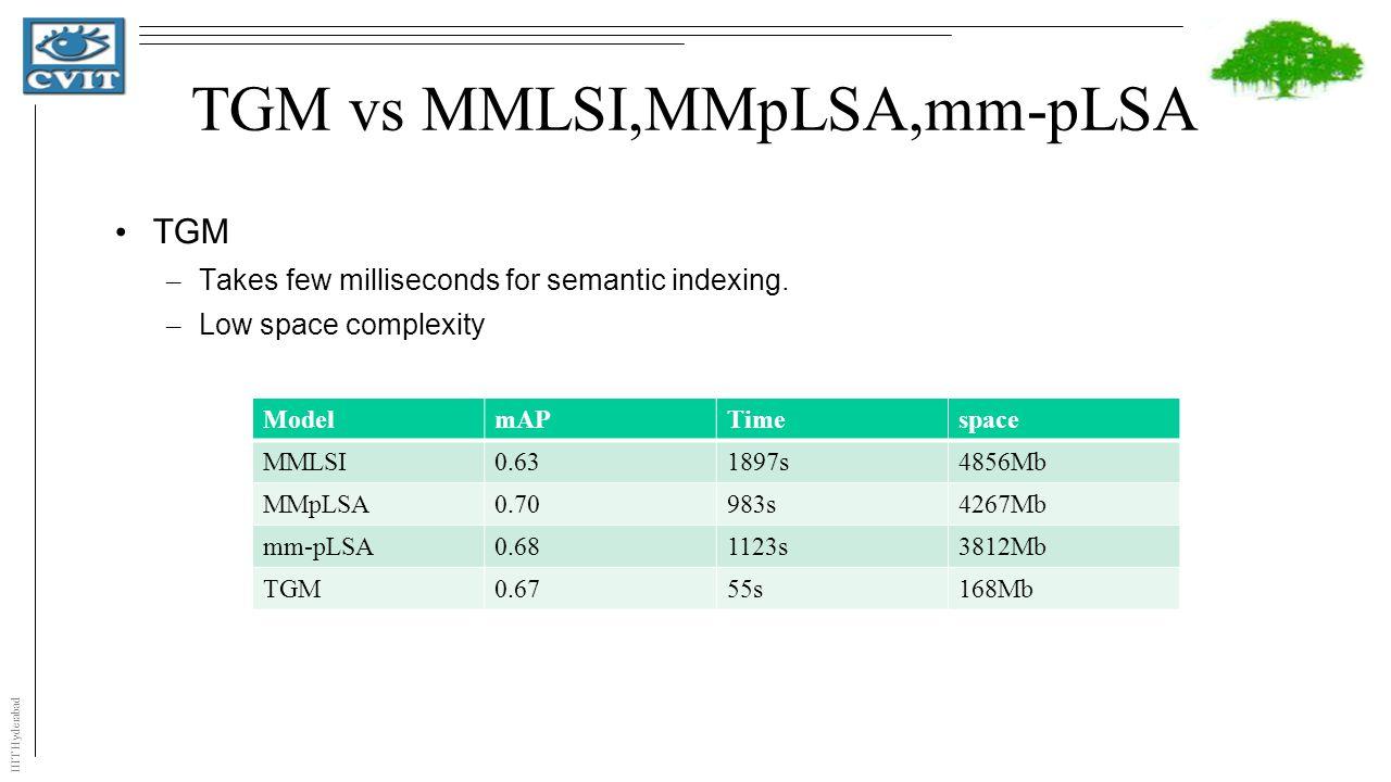 IIIT Hyderabad TGM vs MMLSI,MMpLSA,mm-pLSA ModelmAPTimespace MMLSI0.631897s4856Mb MMpLSA0.70983s4267Mb mm-pLSA0.681123s3812Mb TGM0.6755s168Mb TGM – Takes few milliseconds for semantic indexing.
