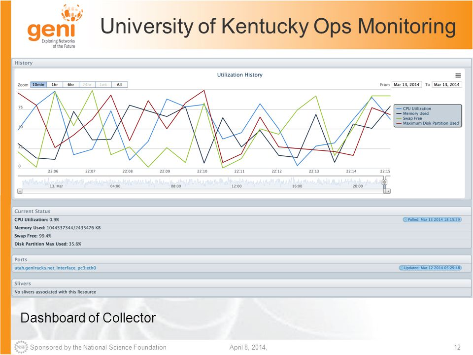 Sponsored by the National Science Foundation12April 8, 2014, University of Kentucky Ops Monitoring Dashboard of Collector