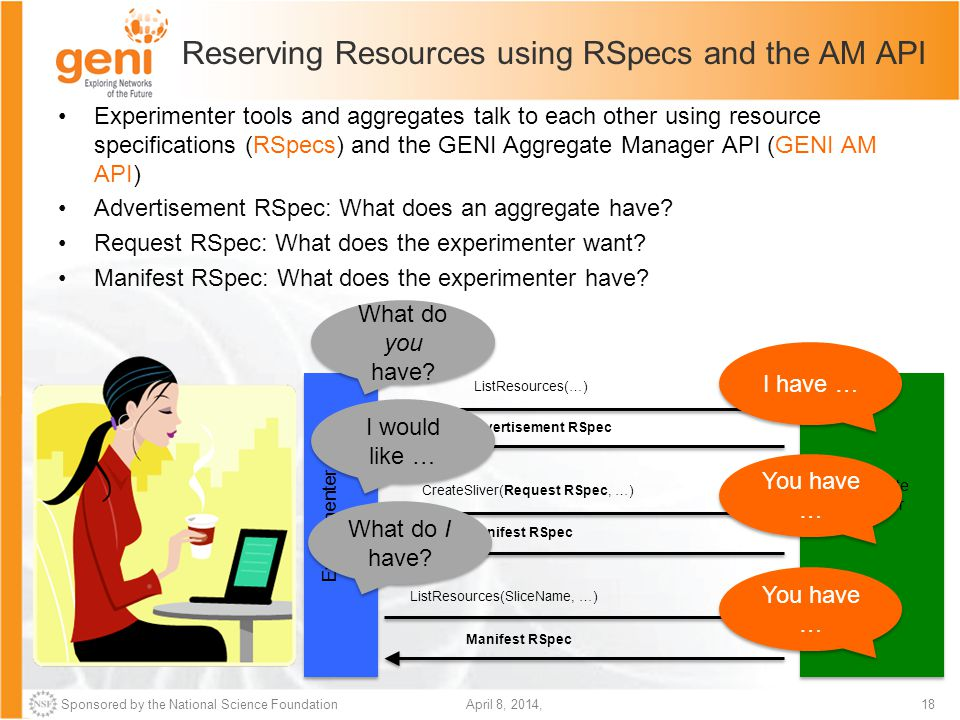 Sponsored by the National Science Foundation18April 8, 2014, Reserving Resources using RSpecs and the AM API Experimenter tools and aggregates talk to each other using resource specifications (RSpecs) and the GENI Aggregate Manager API (GENI AM API) Advertisement RSpec: What does an aggregate have.