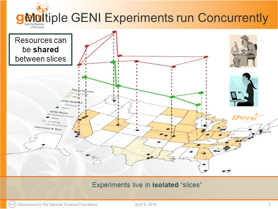 Sponsored by the National Science Foundation5April 8, 2014, Multiple GENI Experiments run Concurrently Resources can be shared between slices Experiments live in isolated slices