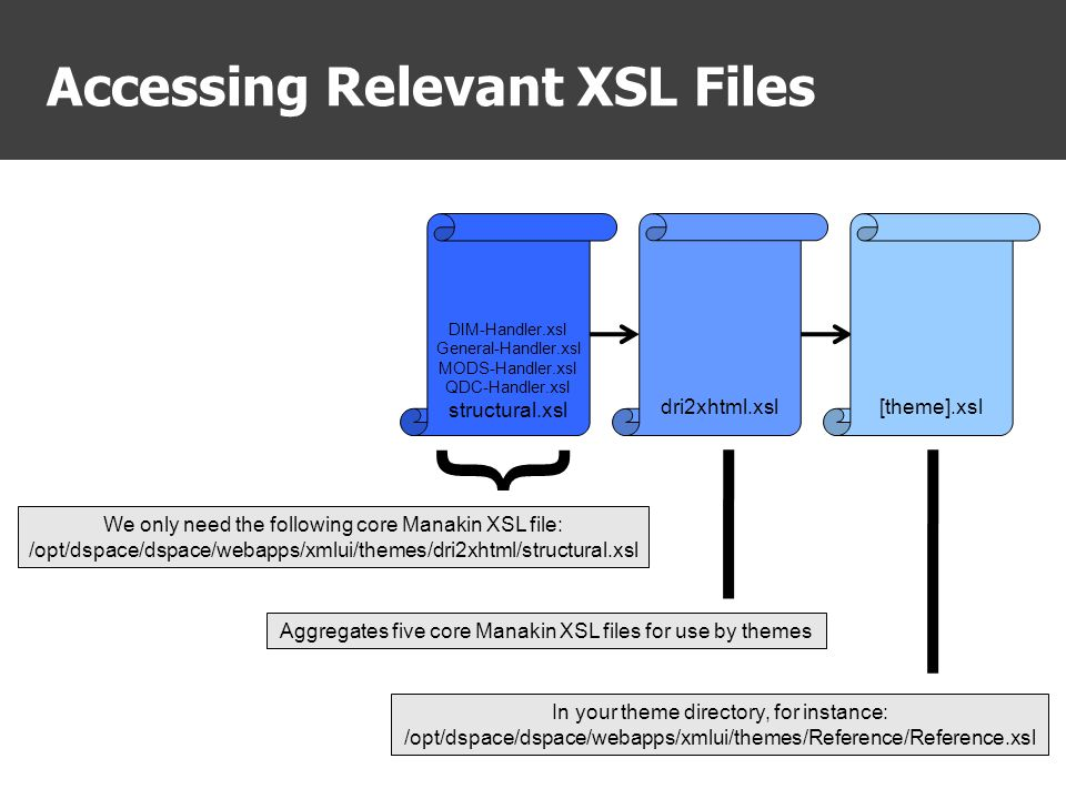 Accessing Relevant XSL Files In your theme directory, for instance: /opt/dspace/dspace/webapps/xmlui/themes/Reference/Reference.xsl We only need the following core Manakin XSL file: /opt/dspace/dspace/webapps/xmlui/themes/dri2xhtml/structural.xsl Aggregates five core Manakin XSL files for use by themes } dri2xhtml.xsl DIM-Handler.xsl General-Handler.xsl MODS-Handler.xsl QDC-Handler.xsl structural.xsl [theme].xsl