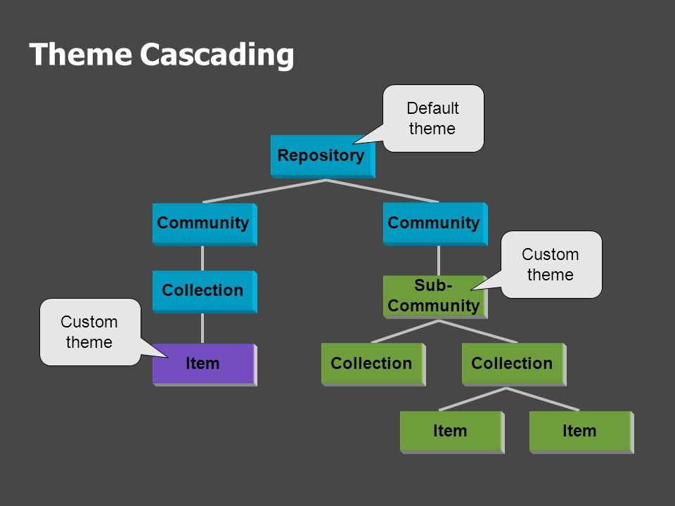 Theme Cascading Repository Community Sub- Community Collection Item Custom theme Default theme Custom theme
