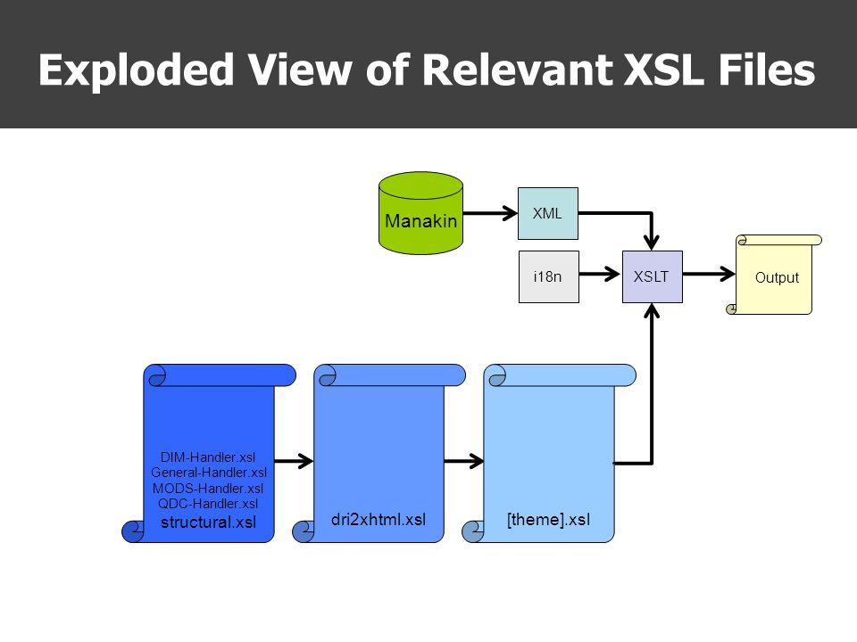 Exploded View of Relevant XSL Files dri2xhtml.xsl DIM-Handler.xsl General-Handler.xsl MODS-Handler.xsl QDC-Handler.xsl structural.xsl [theme].xsl XSLT Output XML Manakin i18n