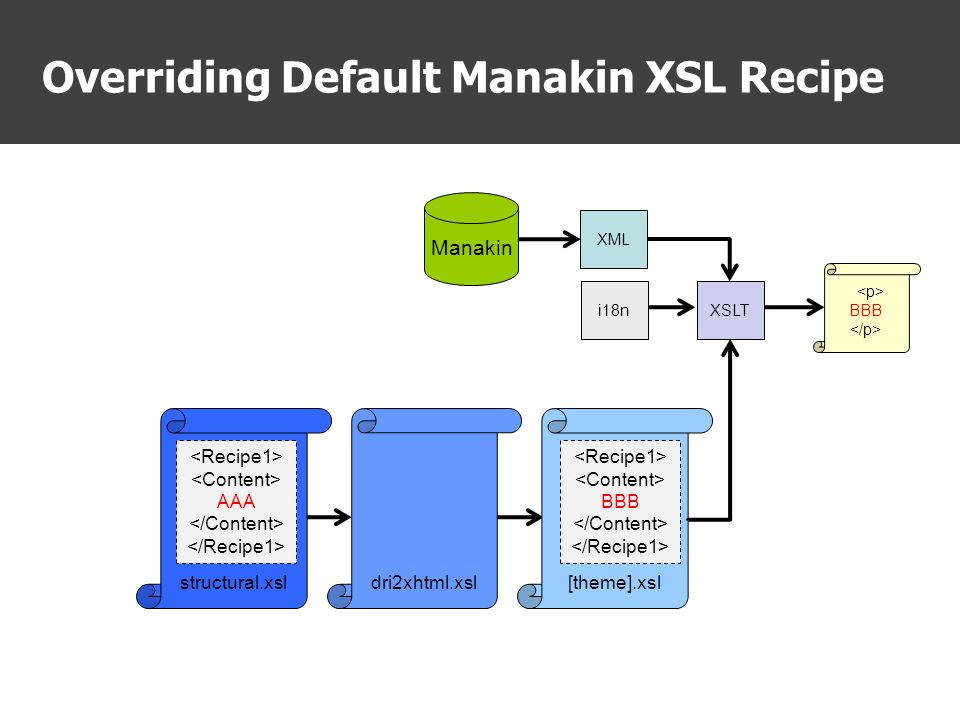 Overriding Default Manakin XSL Recipe dri2xhtml.xslstructural.xsl[theme].xsl XSLT BBB XML Manakin i18n AAA BBB