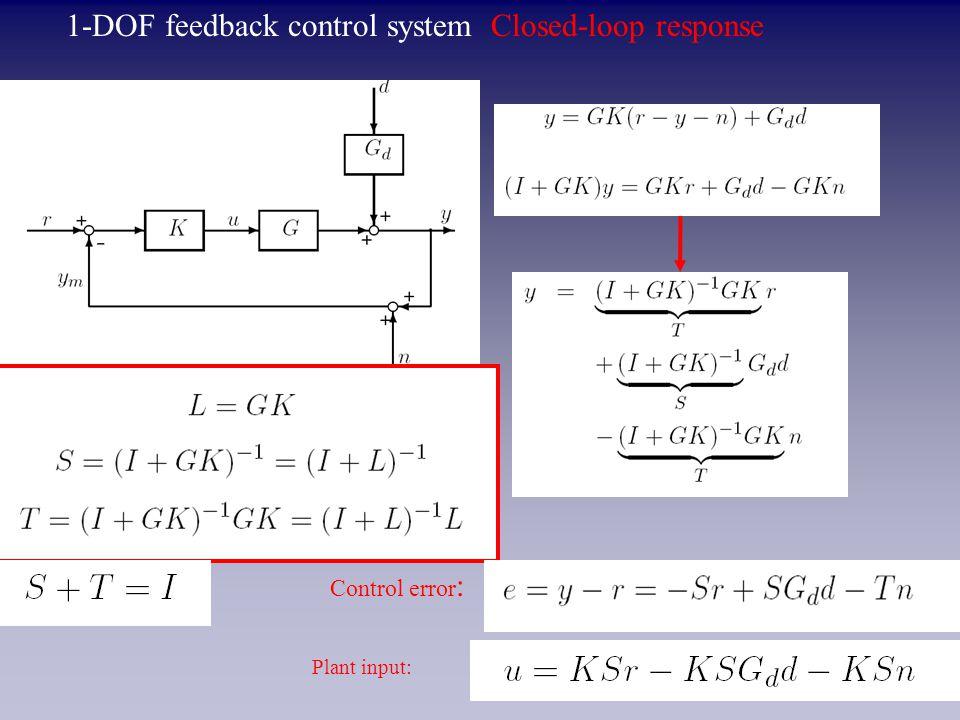 1-DOF feedback control system Closed-loop response Control error : Plant input: