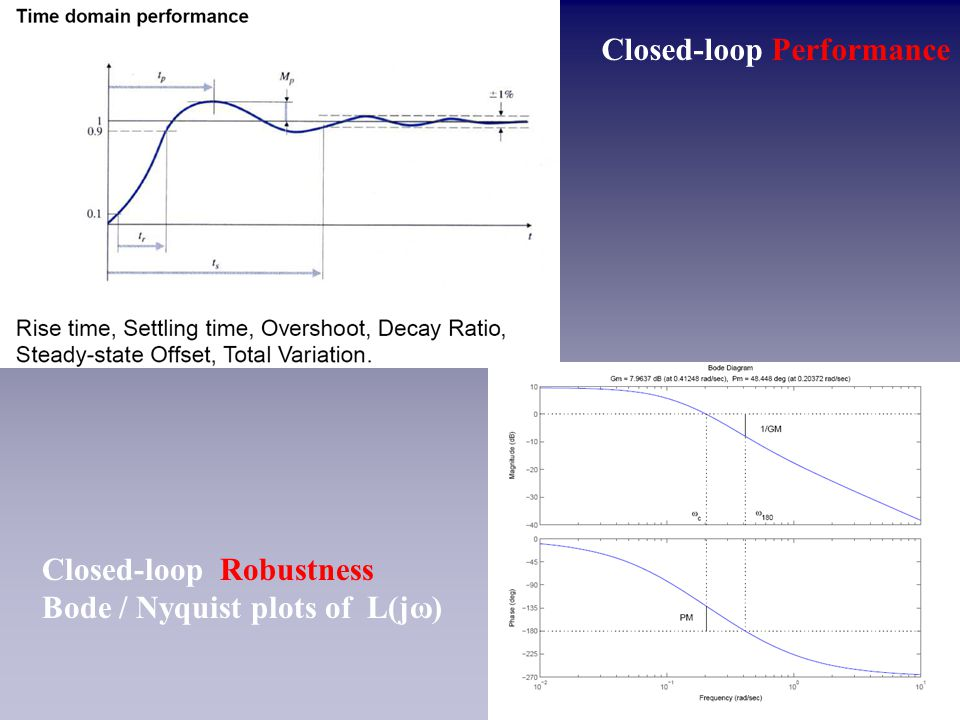 Closed-loop Performance Closed-loop Robustness Bode / Nyquist plots of L(jω)