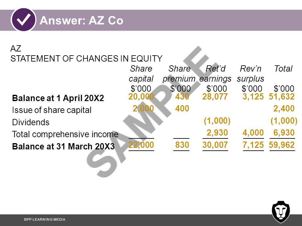 BPP LEARNING MEDIA Balance at 1 April 20X2 Issue of share capital Dividends Total comprehensive income Balance at 31 March 20X3 Answer: AZ Co AZ STATEMENT OF CHANGES IN EQUITY ShareShareRet'dRev'nTotal capitalpremiumearningssurplus $'000 $'000 $'000 $'000 $'000 20,00043028,0773,12551,632 2,0004002,400(1,000) 2,9304,0006,930 22,00083030,0077,12559,962
