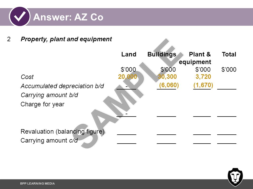 BPP LEARNING MEDIA Answer: AZ Co 2Property, plant and equipment LandBuildingsPlant &Total equipment $'000$'000$'000$'000 Cost Accumulated depreciation b/d - Carrying amount b/d Charge for year - Revaluation (balancing figure) Carrying amount c/d (6,060) 30,300 (1,670) 3,72020,000