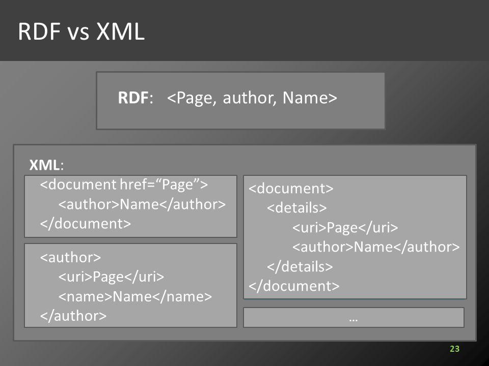RDF: XML: Name Page Name Page Name... RDF vs XML 23