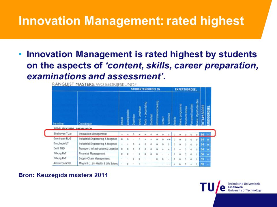 Innovation Management: rated highest Innovation Management is rated highest by students on the aspects of 'content, skills, career preparation, examinations and assessment'.