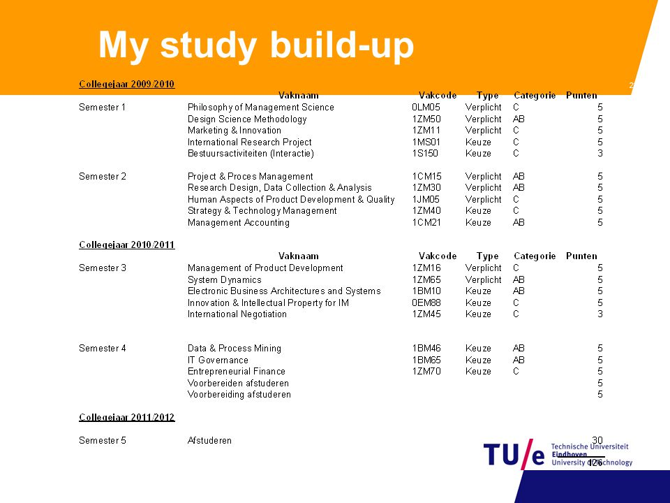 My study build-up 22