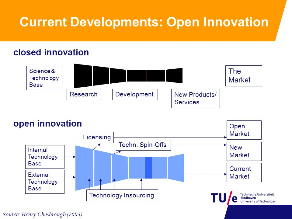 Current Developments: Open Innovation New Products/ Services Science & Technology Base DevelopmentResearch The Market closed innovation Internal Technology Base External Technology Base Licensing Techn.