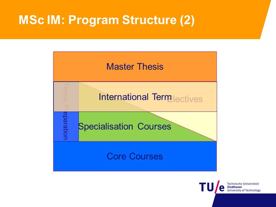 MSc IM: Program Structure (2) Semester 3 Semester 2 Semester 4 Semester 1 Core Courses Master Thesis Specialisation Courses Electives Thesis Preparation International Term