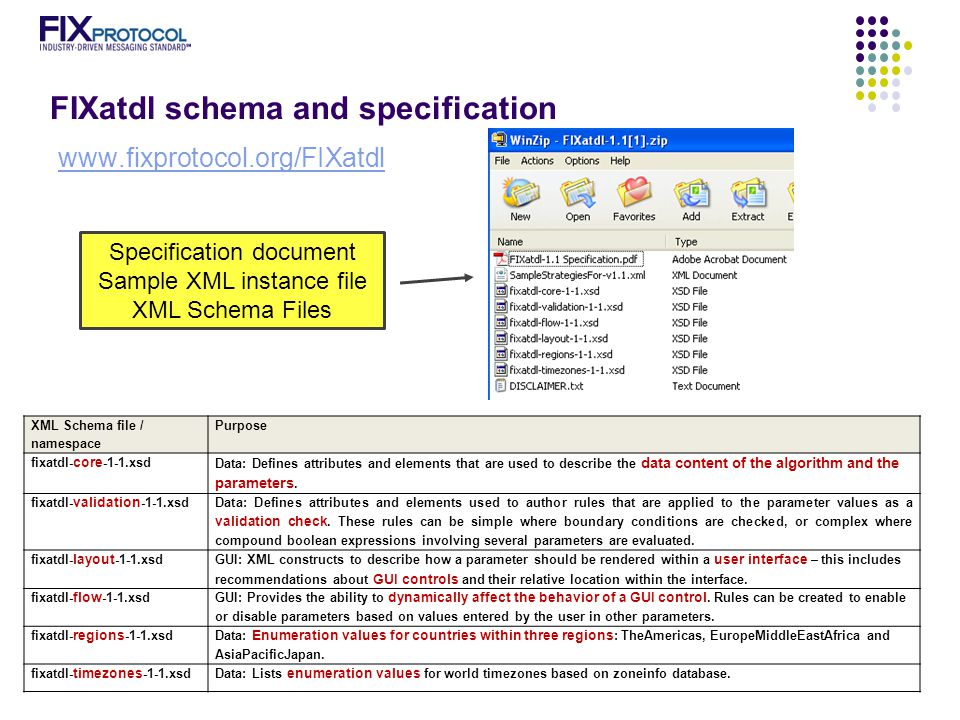 FIXatdl schema and specification www.fixprotocol.org/FIXatdl Specification document Sample XML instance file XML Schema Files XML Schema file / namespace Purpose fixatdl- core -1-1.xsd Data: Defines attributes and elements that are used to describe the data content of the algorithm and the parameters.