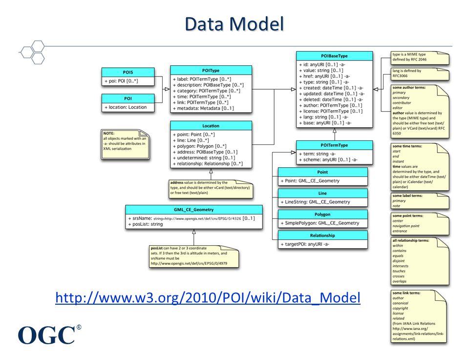 OGC ® Data Model © 2012 Open Geospatial Consortium http://www.w3.org/2010/POI/wiki/Data_Model