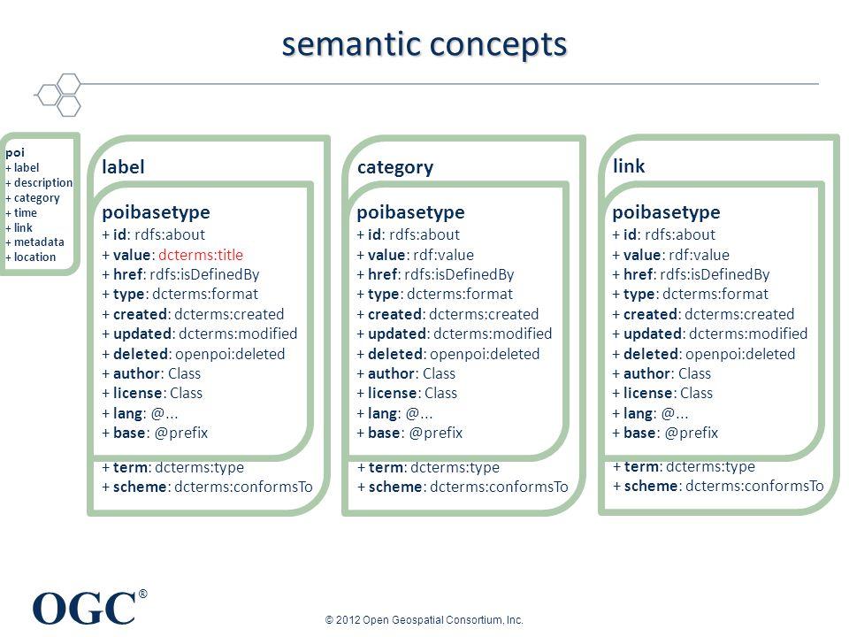 OGC ® category + term: dcterms:type + scheme: dcterms:conformsTo link + term: dcterms:type + scheme: dcterms:conformsTo label + term: dcterms:type + s