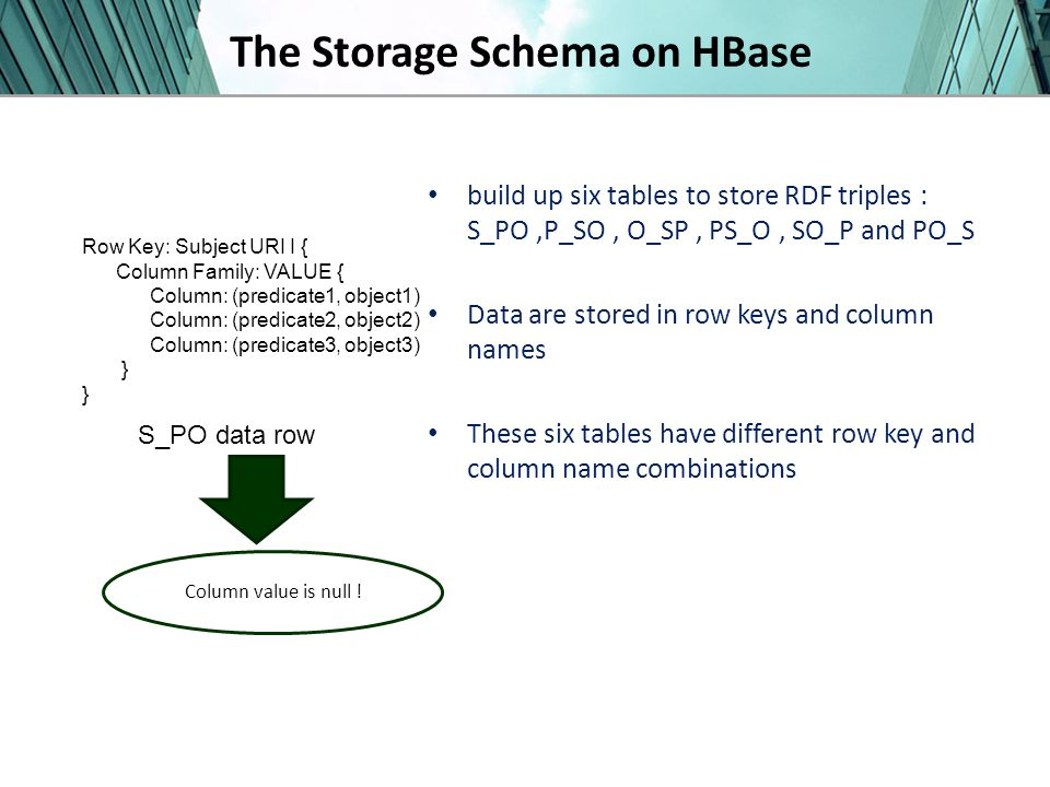 The Storage Schema on HBase build up six tables to store RDF triples : S_PO,P_SO, O_SP, PS_O, SO_P and PO_S Data are stored in row keys and column names These six tables have different row key and column name combinations Row Key: Subject URI I { Column Family: VALUE { Column: (predicate1, object1) Column: (predicate2, object2) Column: (predicate3, object3) } S_PO data row Column value is null !