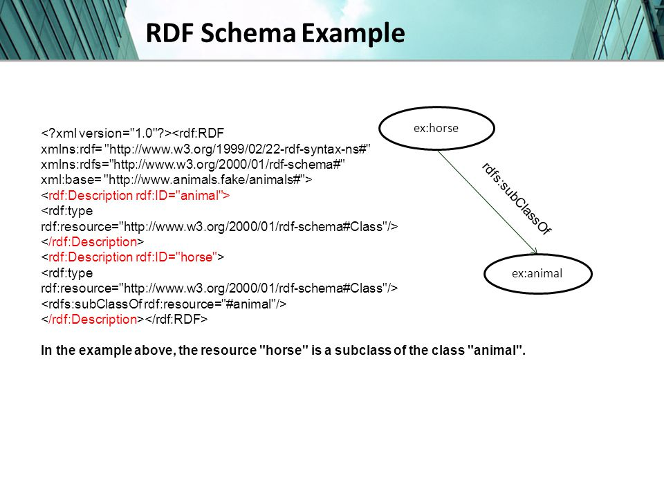 RDF Schema Example In the example above, the resource horse is a subclass of the class animal .