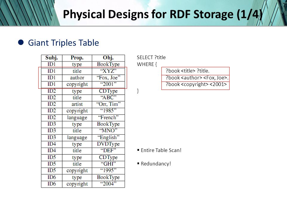Physical Designs for RDF Storage (1/4) Giant Triples Table SELECT title WHERE { book title.