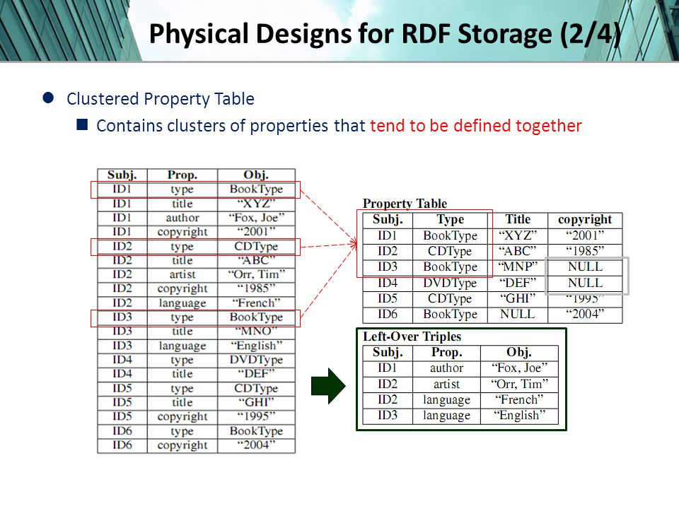 Physical Designs for RDF Storage (2/4) Clustered Property Table Contains clusters of properties that tend to be defined together