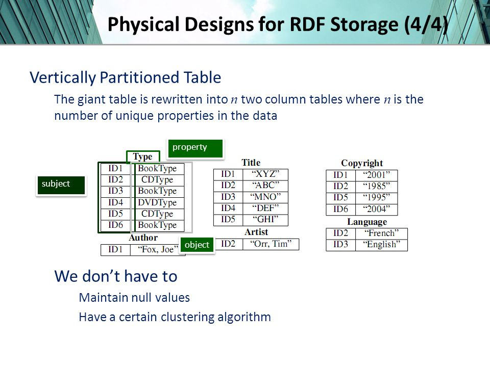 Physical Designs for RDF Storage (4/4) Vertically Partitioned Table The giant table is rewritten into n two column tables where n is the number of unique properties in the data We don't have to Maintain null values Have a certain clustering algorithm subject property object