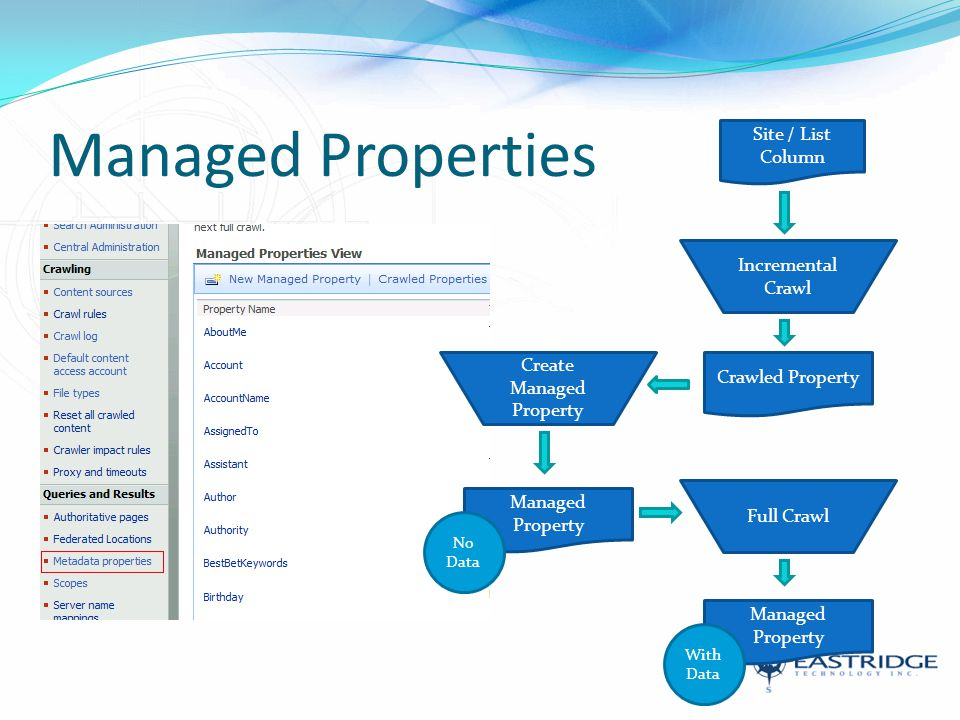 Managed Properties Incremental Crawl Site / List Column Crawled Property Create Managed Property Full Crawl Managed Property No Data With Data