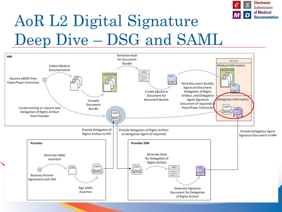 AoR L2 Digital Signature Deep Dive – DSG – XDS Signature Document Content ItemFormatDefinition Signature element, Id attributeOIDUnique identifier for the XDS Signature document CanonicalizationMethod element, Algorithm attribute URIconstant value: http://www.w3.org/TR/2001/RECxml-c14n- 20010315#WithCommentshttp://www.w3.org/TR/2001/RECxml-c14n- 20010315#WithComments SignatureMethod element, Algorithm attribute URIconstant value: http://www.w3.org/2000/09/xmldsig#rsa-sha1 DigestMethod element, Algorithm Attribute URIconstant value: http://www.w3.org/2000/09/xmldsig#sha1 Reference element, URI attributetextconstant value: #IHEManifest Reference element, Type attributeURIconstant value: http://www.w3.org/2000/09/xmldsig#Manifest KeyInfo elementcomplexPublic key information for validating signatures X509Certificate elementbase64The actual X.509v3 certificate of the signers, with the public key.