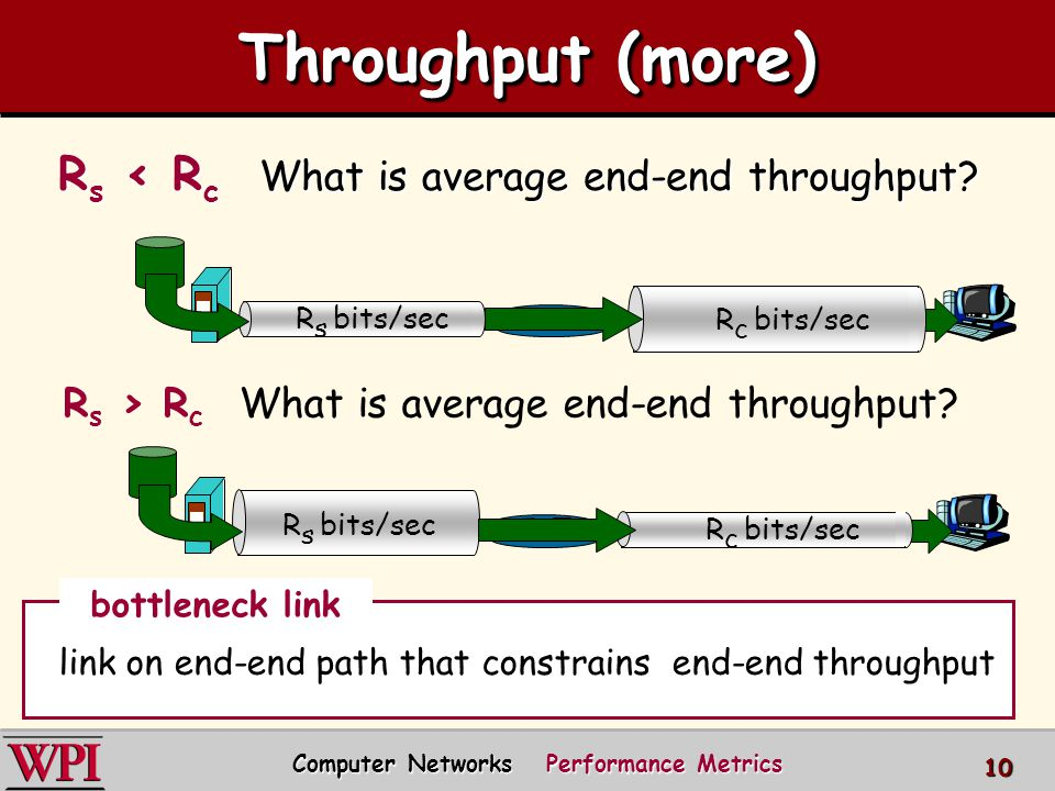 Throughput (more) R s < R c What is average end-end throughput? R s bits/sec R c bits/sec R s > R c What is average end-end throughput? R s bits/sec R