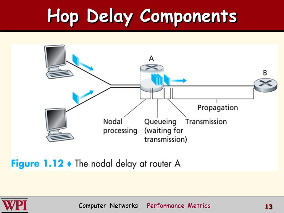Hop Delay Components Computer Networks Performance Metrics 13