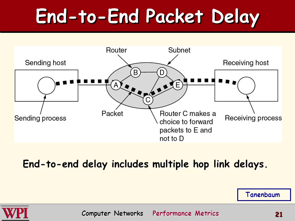 End-to-End Packet Delay Computer Networks Performance Metrics 21 Tanenbaum End-to-end delay includes multiple hop link delays.