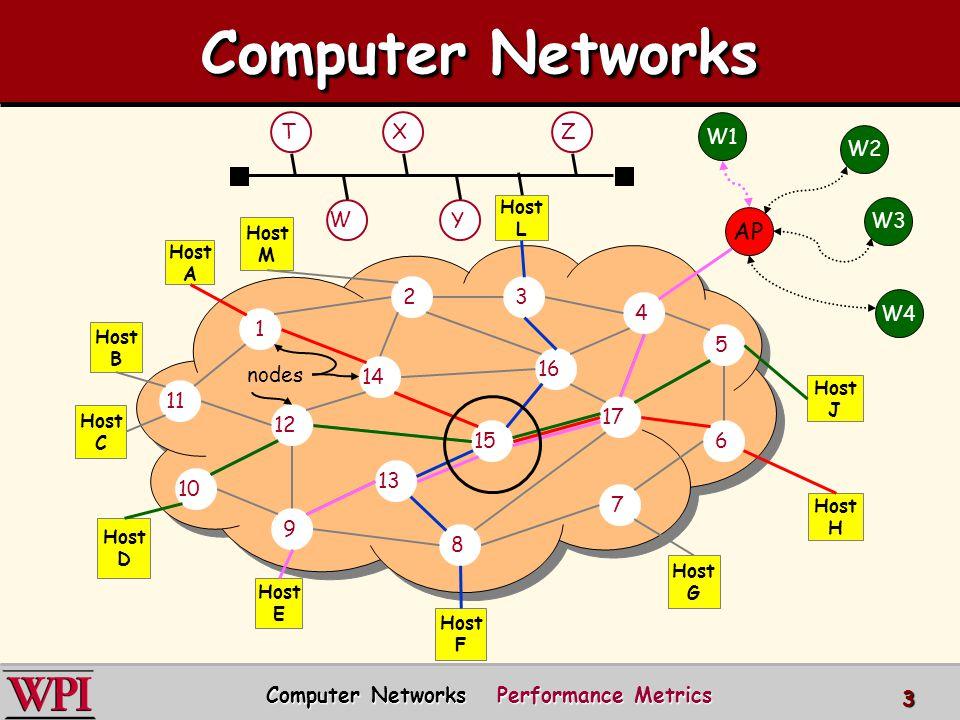 3 12 1 11 8 4 7 2 6 9 10 14 5 13 15 3 Host B Host C Host L Host D Host E Host G Host J Host A Host H Host F Host M 16 17 W TX Y Z nodes AP W1 W2 W3 W4 Computer Networks Computer Networks Performance Metrics
