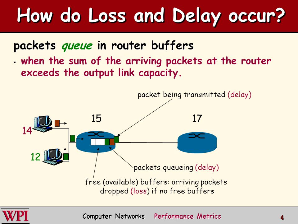 How do Loss and Delay occur? packets queue in router buffers  when the sum of the arriving packets at the router exceeds the output link capacity. 14