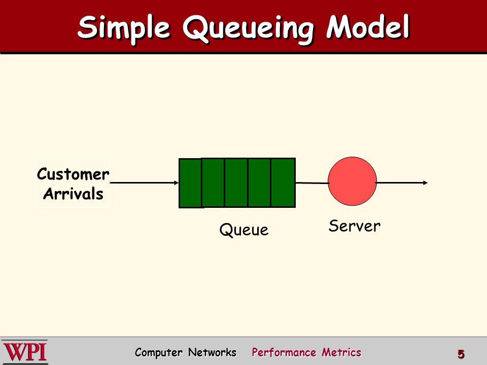 Computer Networks Performance Metrics 5 Customer Arrivals Queue Server Simple Queueing Model